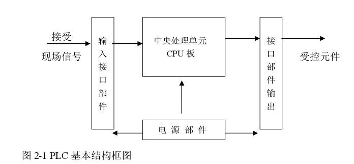 应用于plc i/o接口光电隔离的光耦选型: 直流输入:可选亿光的el357n